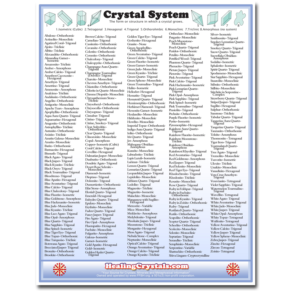 crystal healing chart: Crystal system reference chart healing crystals