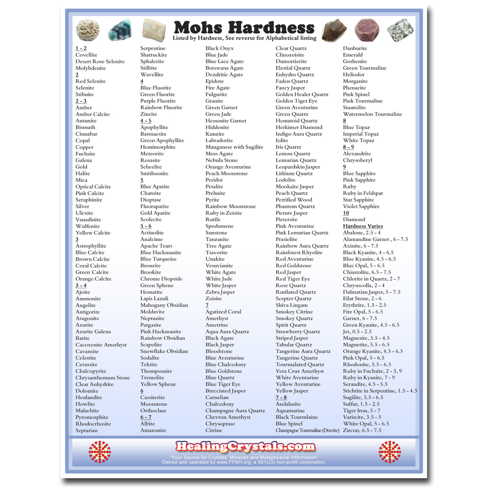 Mohs hardness reference chart healing crystals pictures represent typical quality nvjuhfo Image collections