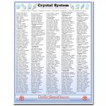 Crystal System Reference Chart