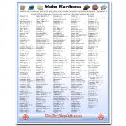 Mohs Hardness Reference Chart